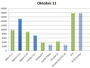 Kraken Benchmark November 2011