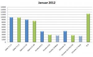 Kraken Benchmark Januar 2012