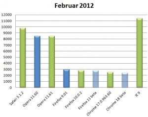Kraken Benchmark Februar 2012