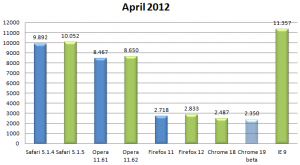 Kraken Benchmark April 2012