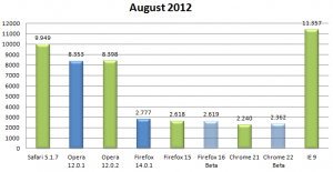 Kraken Benchmark August 2012