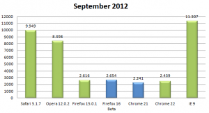 Kraken Benchmark September 2012