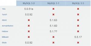 MySQL-Versionen Okt 2012