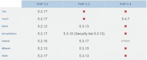 PHP-Versionen Okt 2012