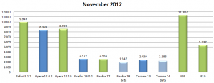 Kraken Benchmark November 2012