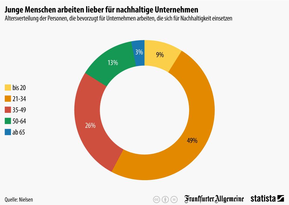 Infografik: Altersverteilung Nachhaltigkeit