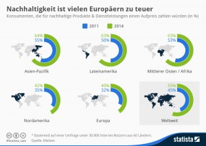 Infografik: Zahlungsbereitschaft für Nachhaltigkeit