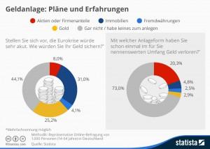 Infografik: Umfrage Erfahrung und Pläne bei der Geldanlage
